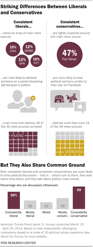Infographic by Pew Research Center