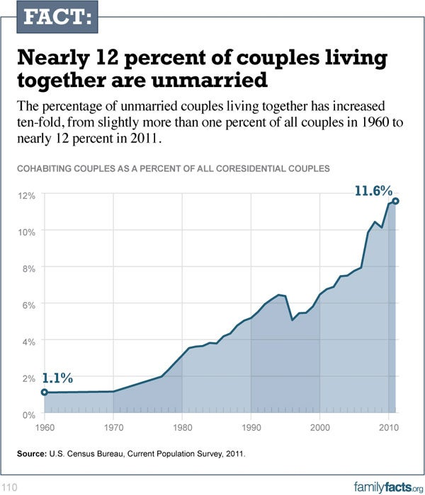 cohabiting relationship growing since 1970
