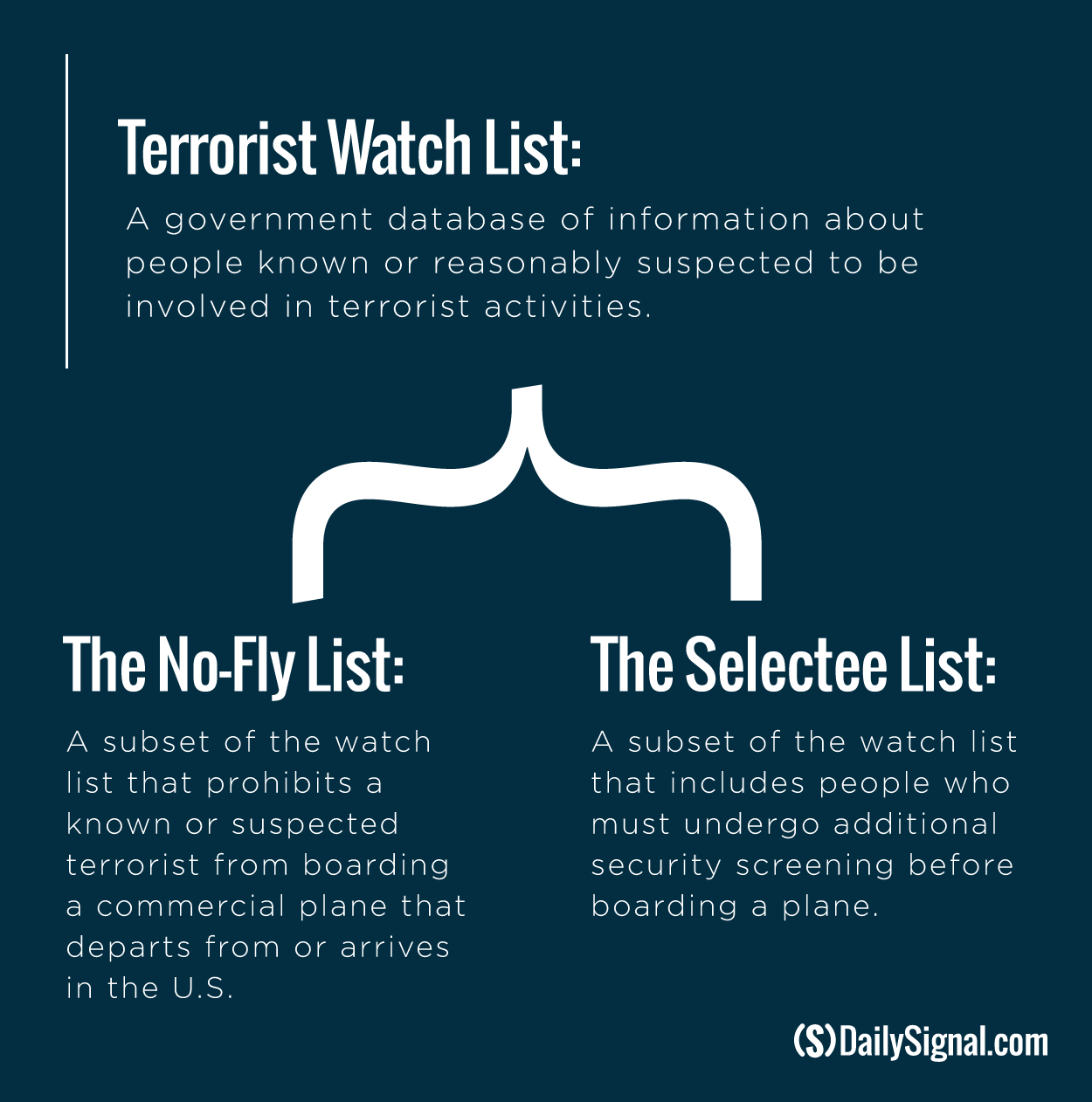 151209_terror-watch-list