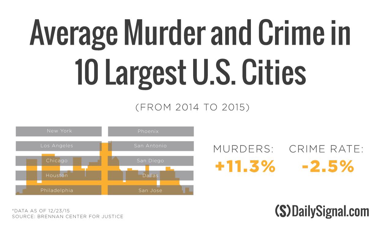 chicago gun violence statistics 2016
