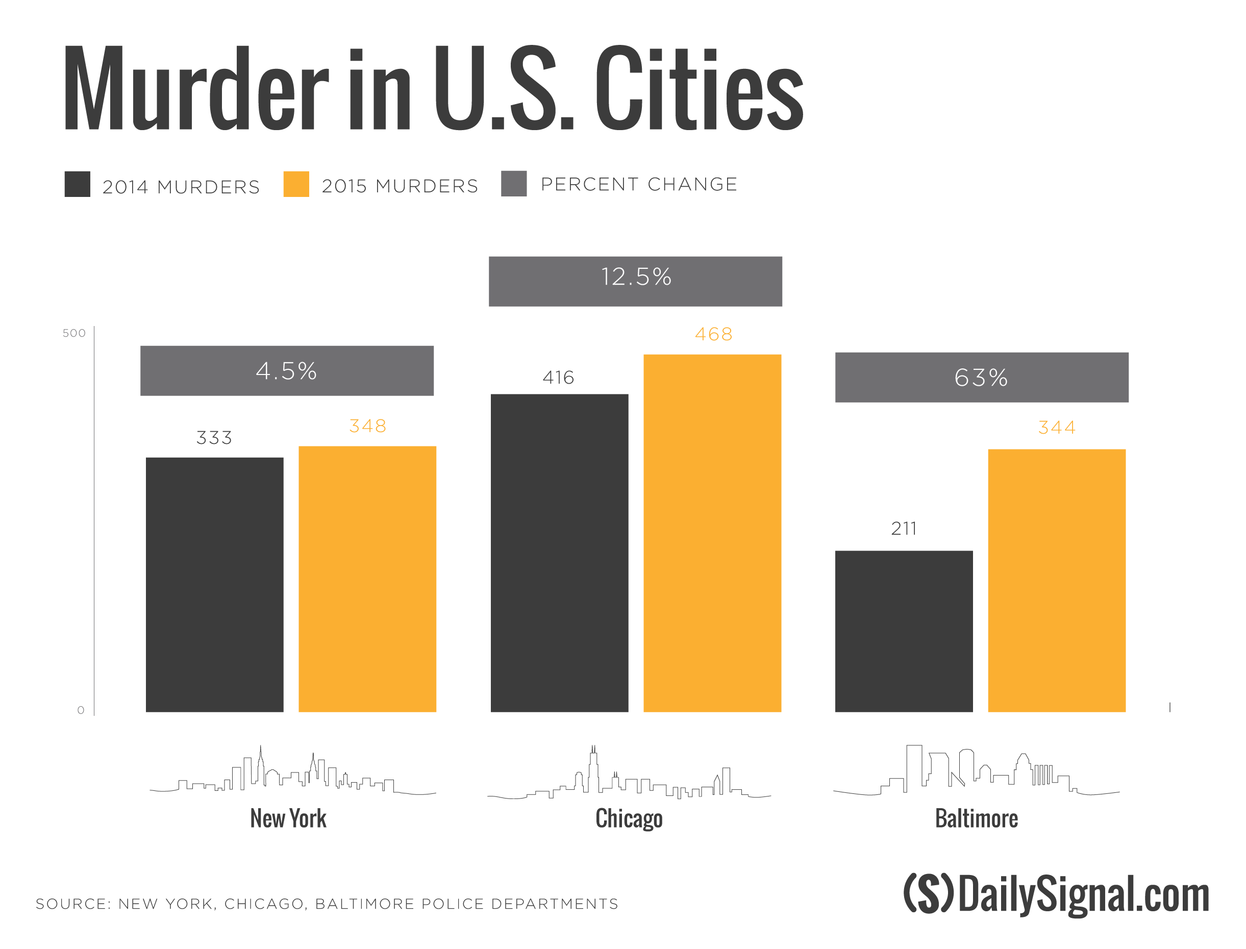 america and homicide The collective homicide toll for america's 50 biggest cities dipped slightly in 2017,  a usa today analysis of crime data found.