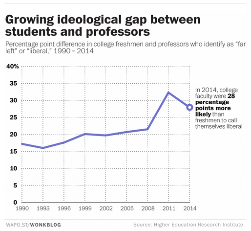 Could this be the reason why there are so many liberal professors in academia?
