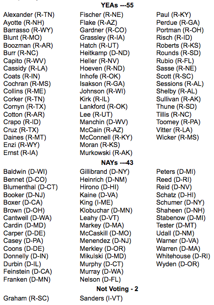 Graphic: U.S. Senate Roll Call