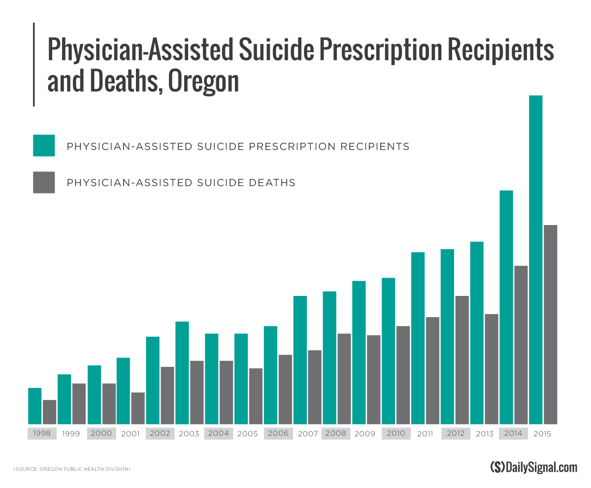 physician assisted suicide should be legalized essay Save your essays here so you can  legalizing physician-assisted suicide should be categorized as a right that  physician-assisted suicide is only legal in.