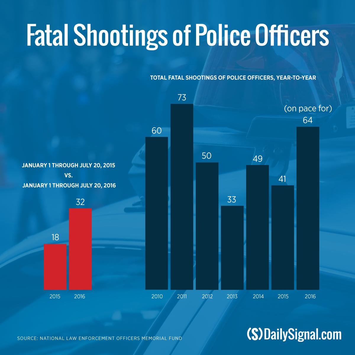 160720_police-shootings_v2