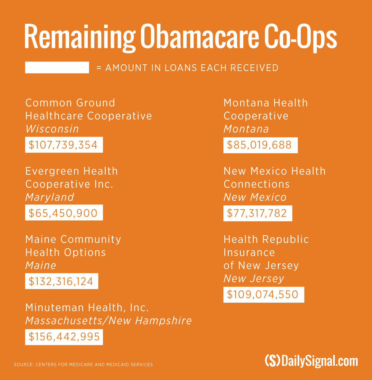16 Obamacare Co-Ops Collapsed. Here's How the Rest Are Faring.