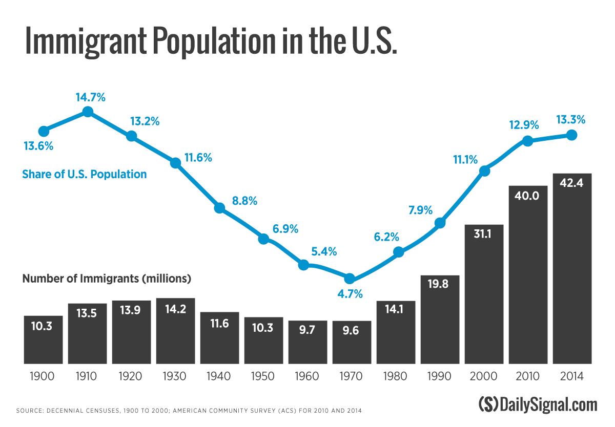 161014_immigration_figure-3_v1
