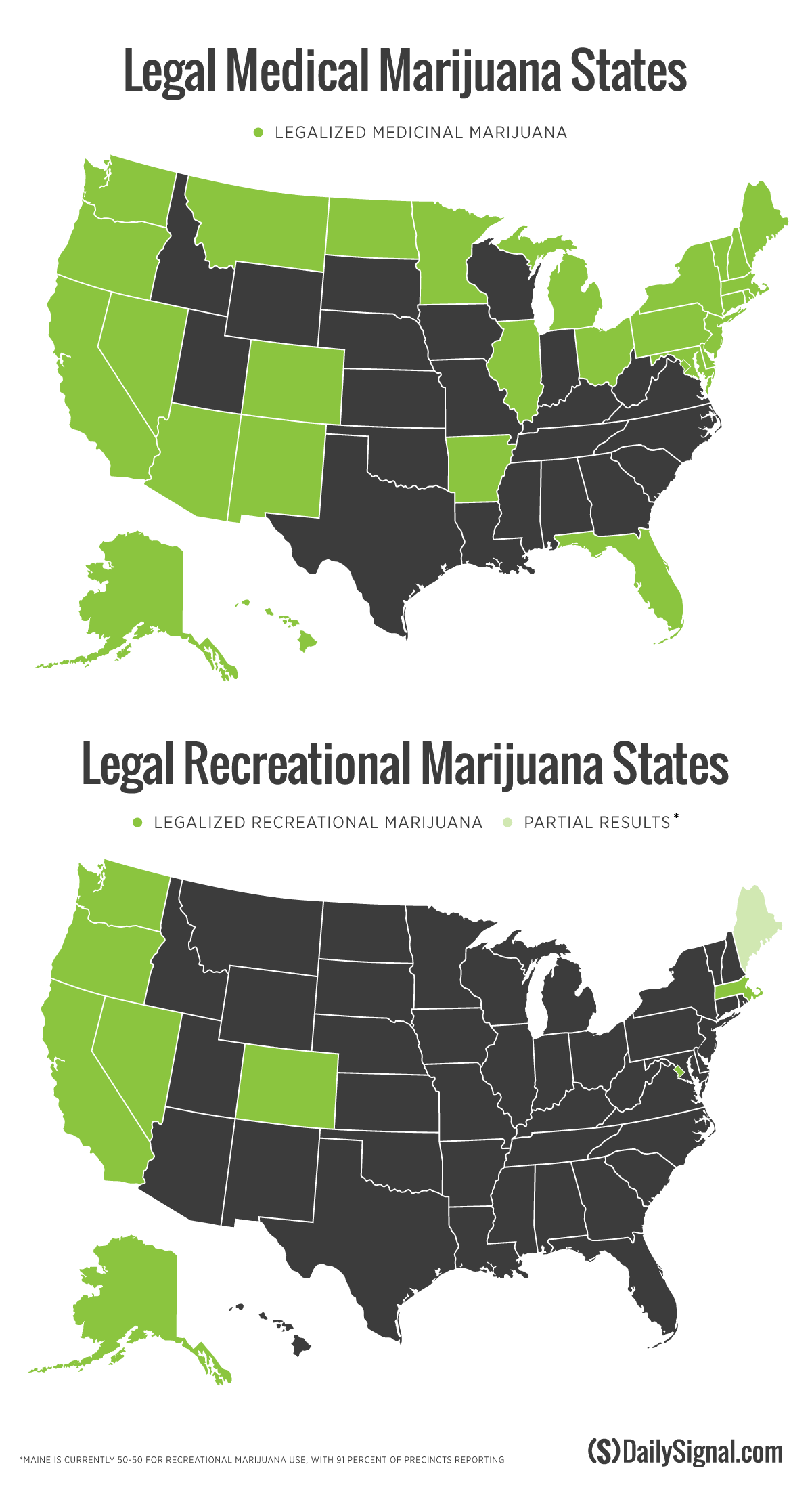 the legitimate and medical use of marijuana Additionally, some data suggests that medical marijuana treatment may reduce the opioid dose prescribed for pain patients, 7,8 while another recent nih-funded study suggests that cannabis use appears to increase the risk of developing and opioid use disorder 9 nida is funding additional studies to determine the link between medical marijuana use and the use or misuse of opioids for specific types of pain, and also its possible role for treatment of opioid use disorder.