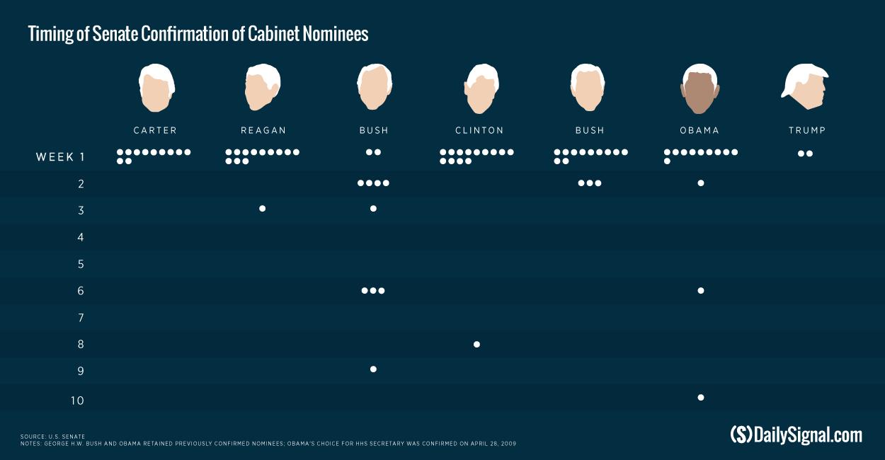 Us Cabinet Secretaries Trump Nominees Face Unprecedented Democrat Delays