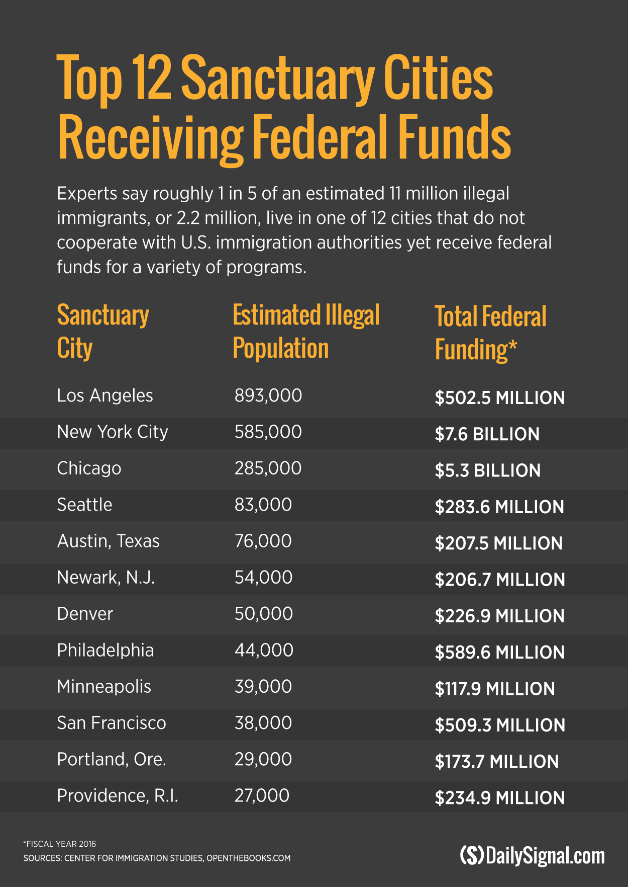 170202_sanctuary-cities-fed-funding_v4