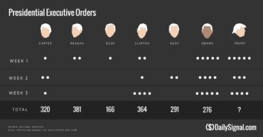 Donald Trump issued 12 executive orders in his first three weeks as president, compared with Barack Obama's 14 executive orders in his first three weeks in office.