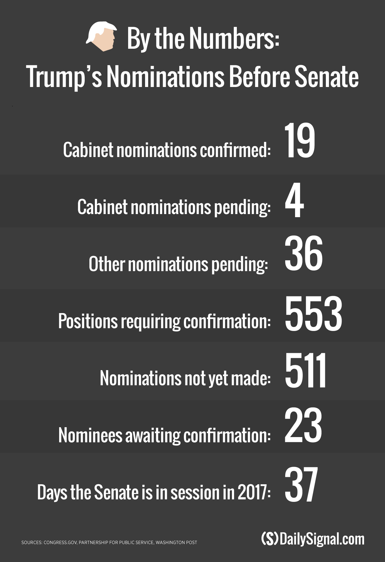 170314_trump-nominees-senate
