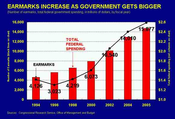 Earmarks Increase as Government Gets Bigger