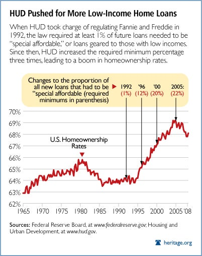 Homeownership Rates