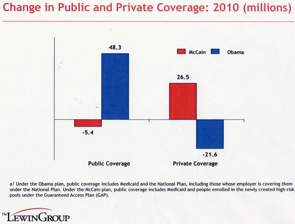 Lewin chart on changes in health care coverage