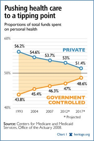 Private v.s. Gov't Health Care Tipping Point