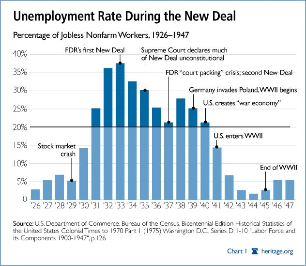 Unemployment Rate During the New Deal