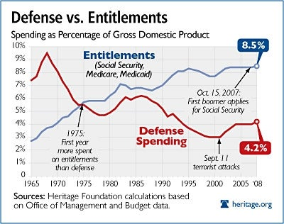 Defense v. Entitlements