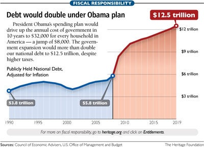 Obamas doubling of national debt in pictures president barack obama continues to claim that his budget would cut the deficit by half by the end of his term but as heritage analyst brian riedl has publicscrutiny Images