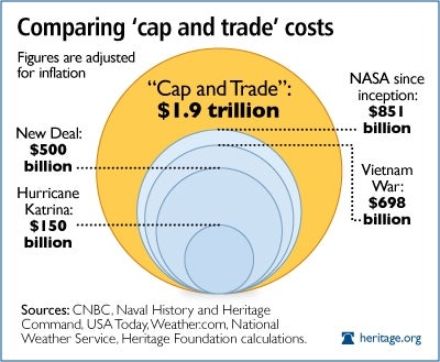 cap-and-trade-and-government-spending