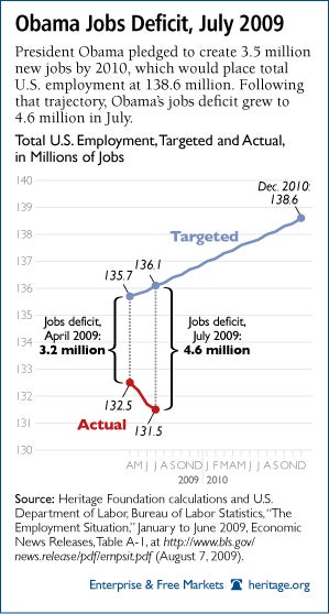 special_jobs_deficit_200907-21