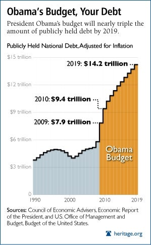 Obamas tripling of the national debt in pictures publicscrutiny Images