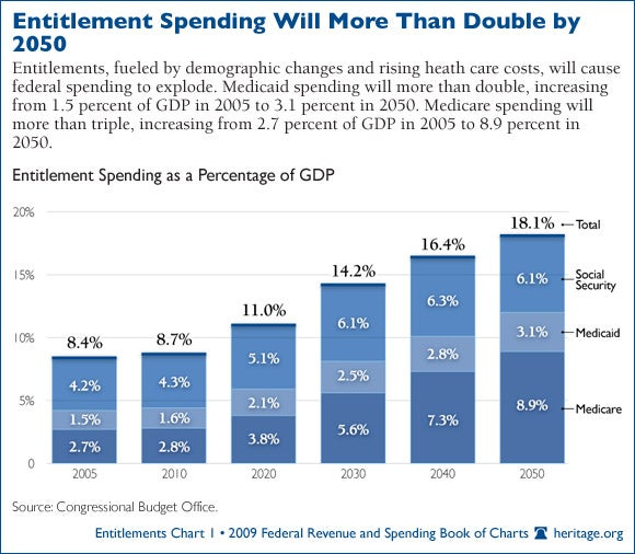 Entitlement Spending Will Double by 2050