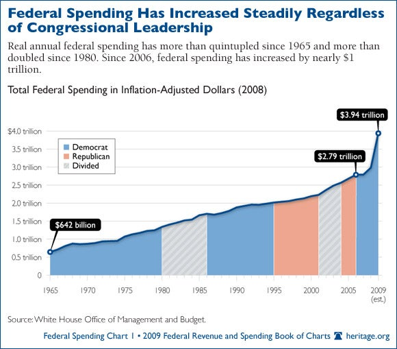 federal-spending_01-580