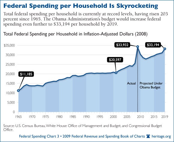 federal-spending_03-590