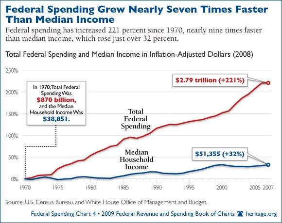 federal-spending_04-580