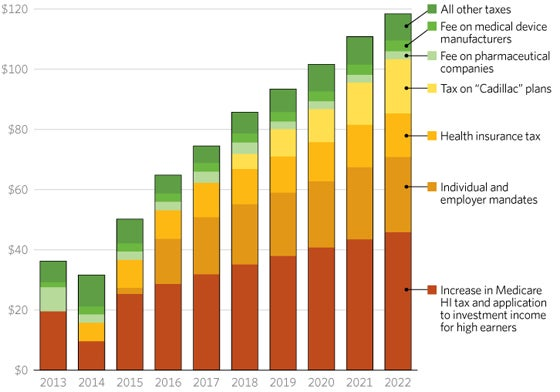 Obamacare's $800 Billion Tax Hike Explained in One Chart