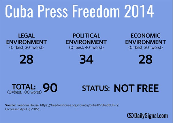 DS Cuba press freedom