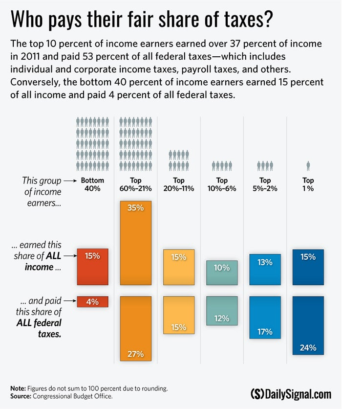 How Much Do the Top 1 Percent Pay of All Taxes?