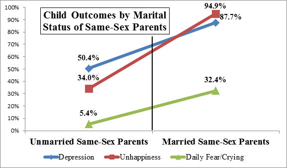 Heterosexual marriage statistics in america