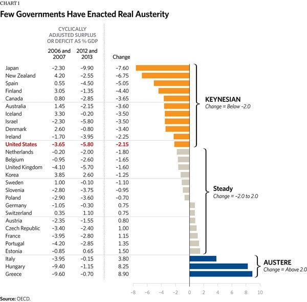 AusterityChart1_130607