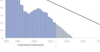 BG-IMF-US-economy-chart-4_HIGHRES
