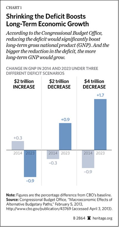 BG-cutting-budget-grows-economy-chart-1