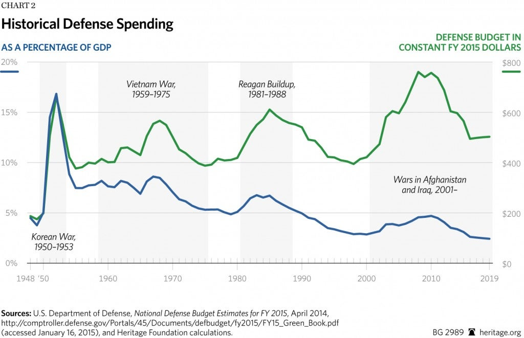 The History Of Defense Spending In One Chart