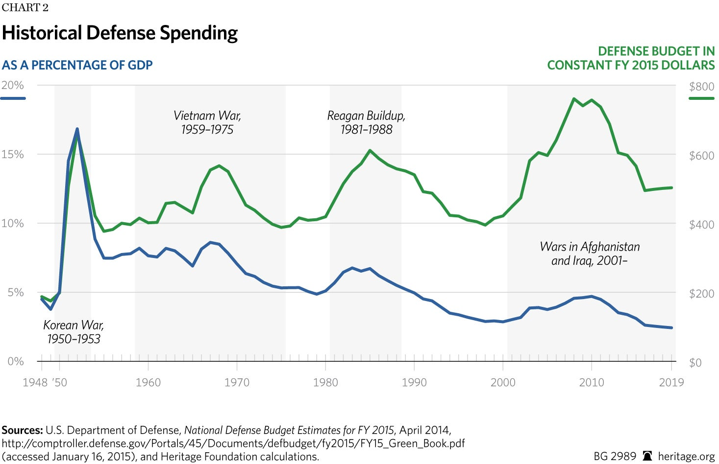 BG-defense-spending-FY-2016-chart-2_HIGH