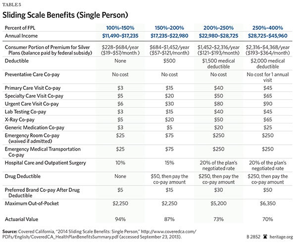 BG insurer exchange participation table 5-600