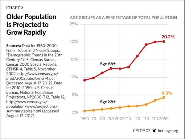 Chart Of The Week The Impact Of Aging America On Entitlements