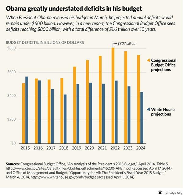 BL-CBO-vs-obama-2015-budget