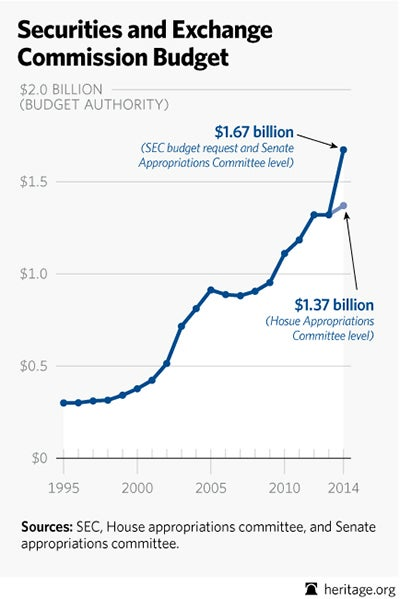 BL SEC budget chart