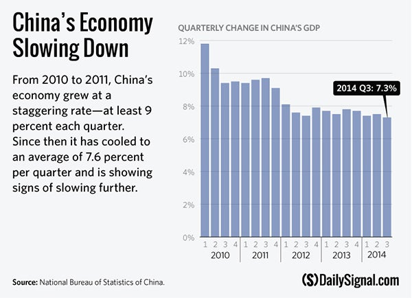 the factors causing the slowdown in the growth rate of chinas gdp