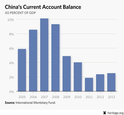 Value Of The Chinese Currency