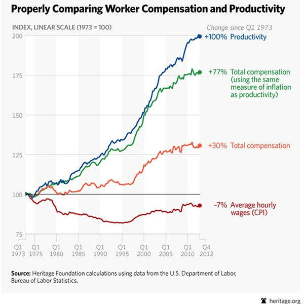 Footnote Failure: Gap Between Productivity and Pay Is ...