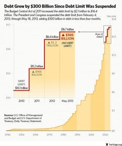 Debt ceiling chart May 19