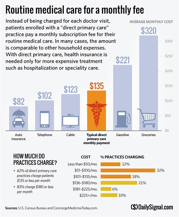 BL-direct-primary-care-comparison