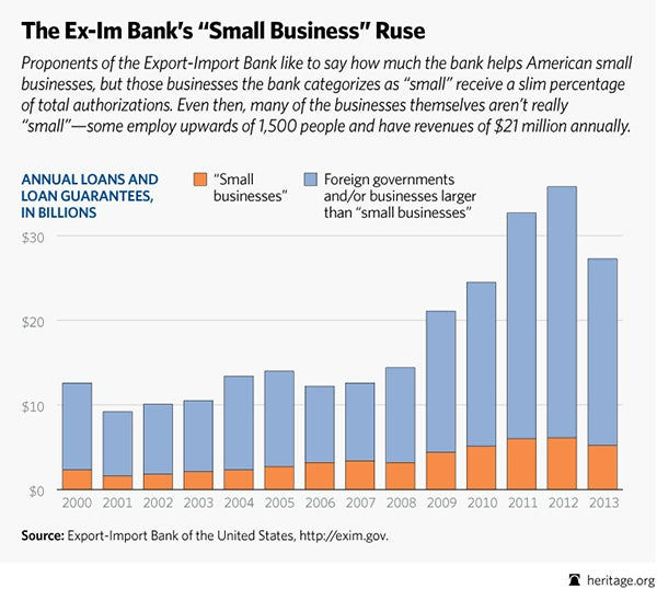 "Export-Import Bank and Small Business: Chart on how ""small"" is ""small"""