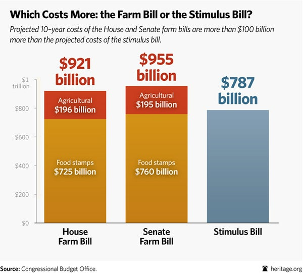 BL-farm-bill-size-comparison-2013-part-1